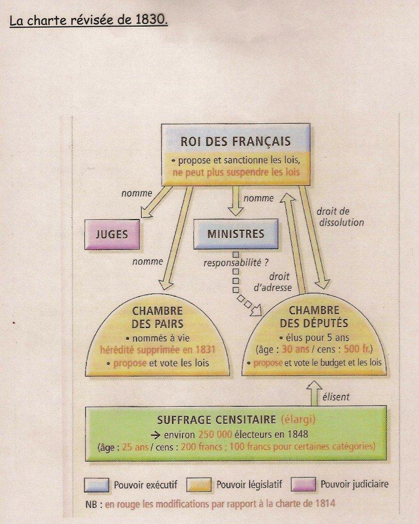LA CHARTE CONSTITUTIONNELLE DU 14 AOÛT 1830 dans Charte de 1830 charterevisee18301